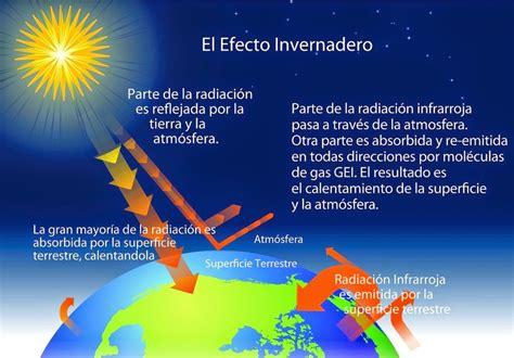 STOP AL CAMBIO CLIMÁTICO: GASES DE EFECTO INVERNADERO