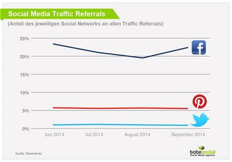 Studien über die Zukunft von Facebook bis 2020 – Behält ...