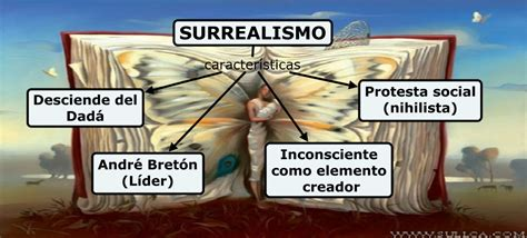 Submapa surrealismo
