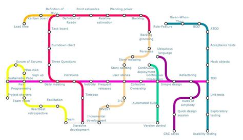 Subway map interface from the Agile Alliance | Agile ...