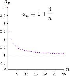 Sucesión convergente – Matemáticas fáciles