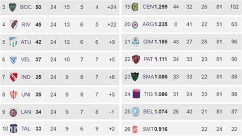 Superliga Argentina: partidos, posiciones, promedios y ...