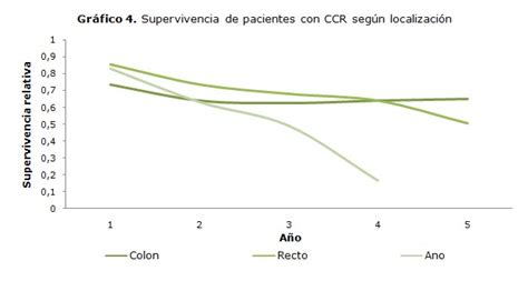 SURVIVAL OF PATIENTS WITH COLORECTAL CANCER IN THE ...