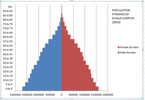 Sustainable Kuala Lumpur  ARMA : Population Pyramid