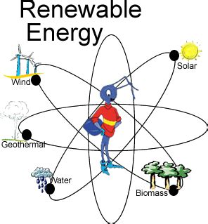 Sustainable Living: RENEWABLE ENERGY SOURCES