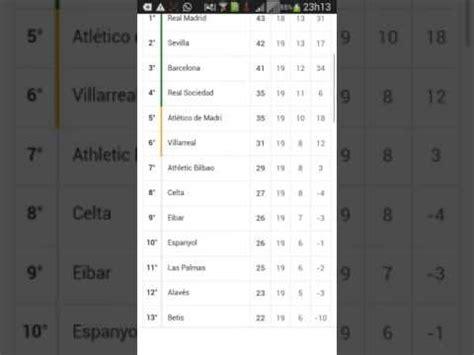 Tabela de classificação e confrontos campeonato Espanhol ...