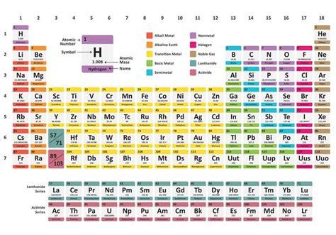 Tabela periódica do arco íris   Download Vetores e ...