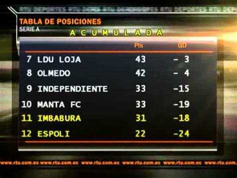 Tabla acumulada Serie A Campeonato Ecuatoriano de Fútbol ...