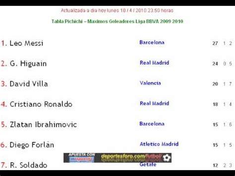 Tabla Clasificatoria Liga BBVA 2010 Jornada 31 España y ...