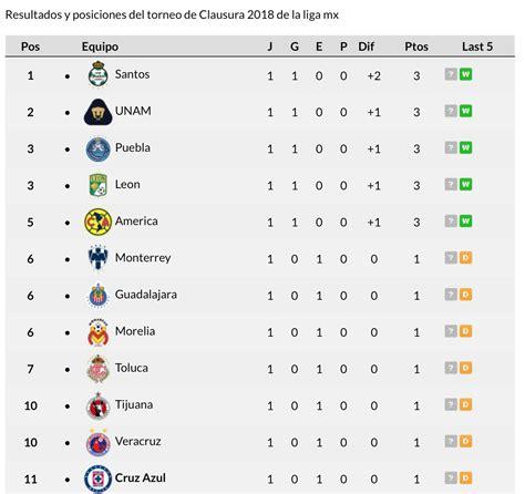 Tabla Clausura 2018 Liga MX   La Sangre Azul