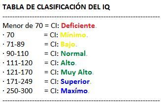 Tabla de clasificación del Cociente intelectual  IQ ...