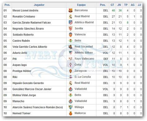 Tabla de Goleadores de la Liga Española
