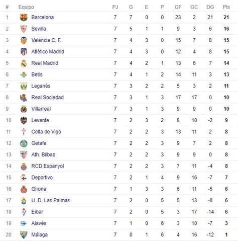 Tabla de goleadores y posiciones de la liga de España 2017 ...