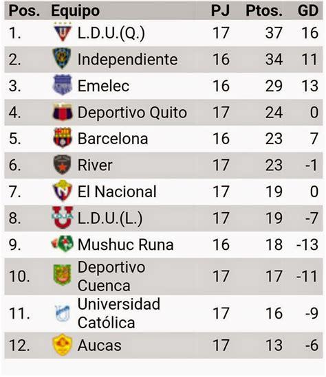 Tabla de Posiciones Campeonato Ecuatoriano Fecha 17 ...
