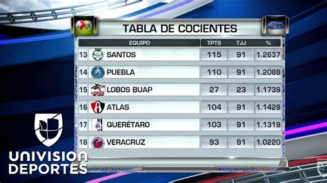 TABLA DE POSICIONES CLAUSURA 2018 LIGA MX   JORNADA 6 ...