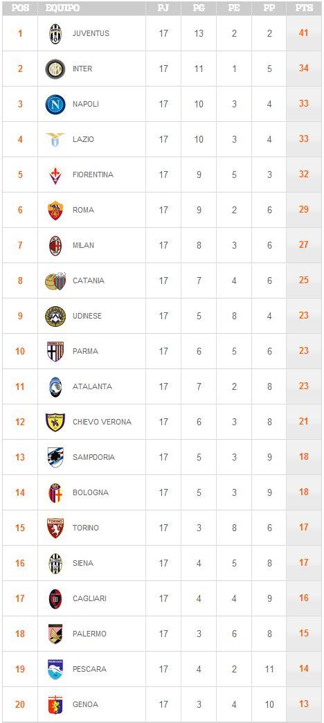 Tabla de Posiciones de la Jornada 17 de la Liga Italiana ...