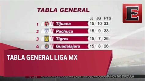 Tabla de posiciones de la Liga MX   YouTube