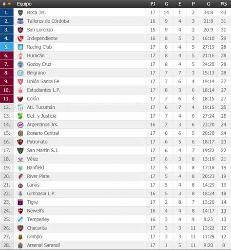 Tabla de posiciones de Superliga Argentina 2018 EN VIVO ...
