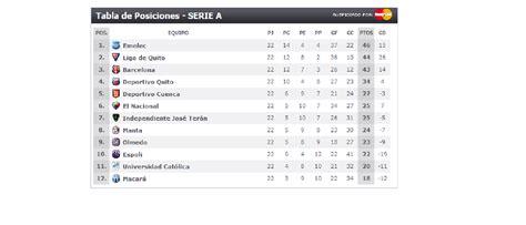Tabla de posiciones del campeonato ecuatoriano 2010 | EMELEC