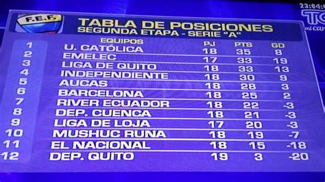 Tabla de Posiciones Fútbol Ecuatoriano Fecha 18 | Agencia ...