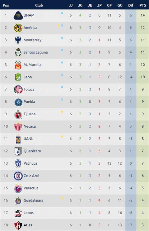 Tabla de posiciones Liga MX: resultados, fixture y ...