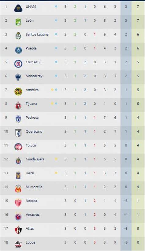 Tabla de posiciones Liga MX: resultados online ...