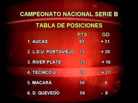 Tabla de posiciones Serie B Campeonato Ecuatoriano de ...