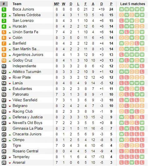Tabla de posiciones Superliga argentina 2017 EN VIVO ...