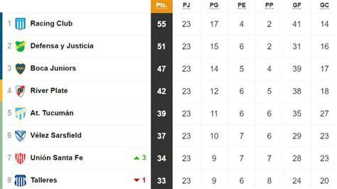Tabla de posiciones y promedios de la Superliga: fecha 23 ...
