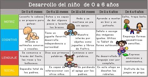 Tabla: Desarrollo del niño de 0 a 6 años – Imagenes Educativas