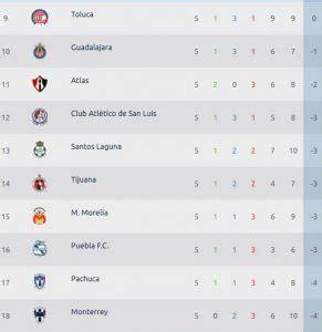 Tabla general al momento de la Liga MX Clausura 2020