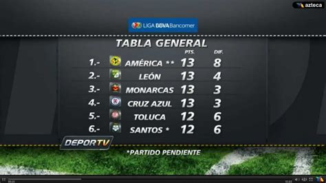 Tabla General de la Liga Bancomer MX   YouTube