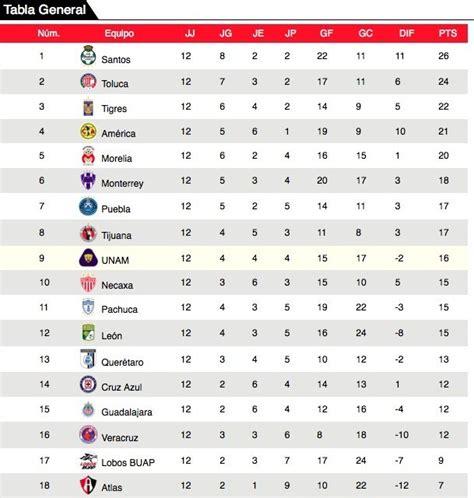 Tabla general de la liga MX, Clausura 2018, jornada 12 ...