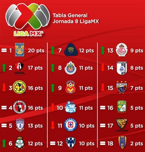 Tabla General Futbol Mexicano 2015 | Search Results ...