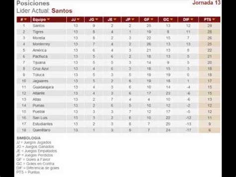 tabla general jornada 13 clausura 2012 domingo 1/04/12 ...