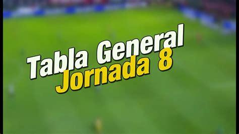 Tabla General Jornada 8 Liga MX Clausura 2016   Posiciones ...