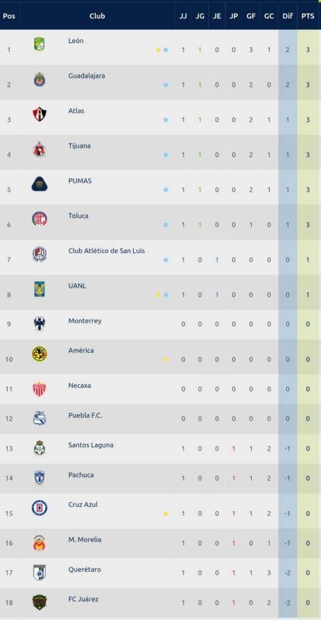 Tabla General Liga MX: Jornada 1 Clausura 2020   EL DEBATE