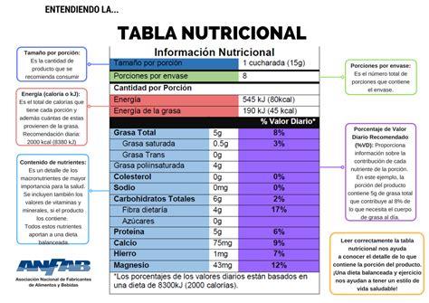 tabla nutricional 1   ANFAB