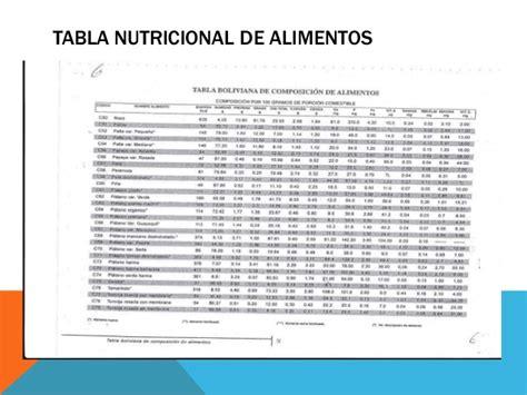 Tabla nutricional de alimentos