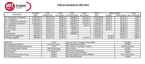 Tabla salarial vigilante seguridad 2021   UGT GRUPO CONTROL