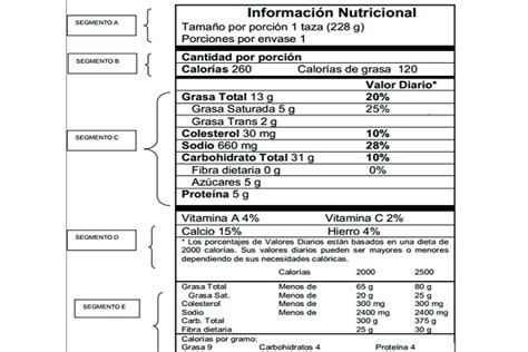 Tablas nutricionales   Todo Para: Guía de Proveedores ...