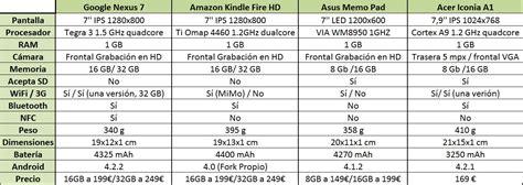 Tablets Android de 7 pulgadas: Las mejores frente a frente ...