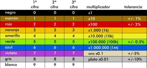 Taller de Electronica: Resistencias fijas y variables