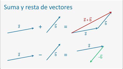 Taller de Introducción a la Física Nro. 4: Vectores   YouTube