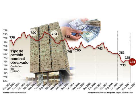Tasa De Cambio Guatemala – Currency Exchange Rates