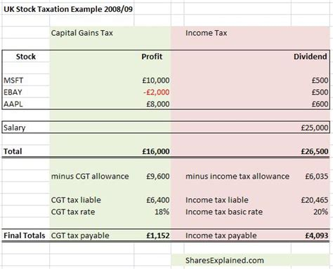 Taxation rules on stocks and shares   SharesExplained ...