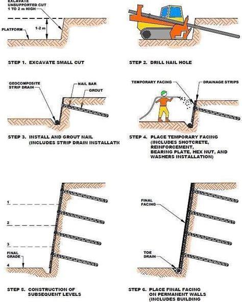Técnica de sostenimiento de #taludes mediante Soil nailing ...
