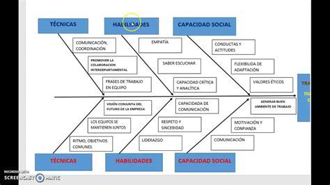 TECNICAS, HABILIDADES PERSONALES Y SOCIALES PARA EL ...