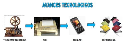 Tecnologia & Informatica: AVANCES TECNOLOGICOS