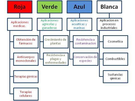 Tema 3. La biotecnología en nuestro entorno